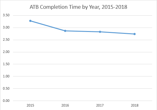 Chart: ATB Completion Time by Year, 2015-2018