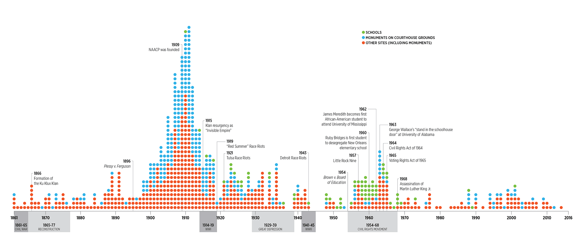 Installation of Confederate monuments by year (Image Credit: Southern Poverty Law Center)