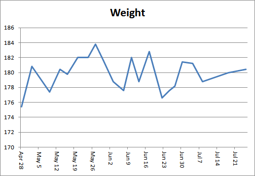Chart: weight measurements between 2016-04-28 and 2016-07-25